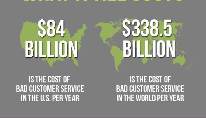 Μελέτη: «Πώς η εμπειρία πελάτη επηρεάζει την κερδοφορία μιας επιχείρησης»