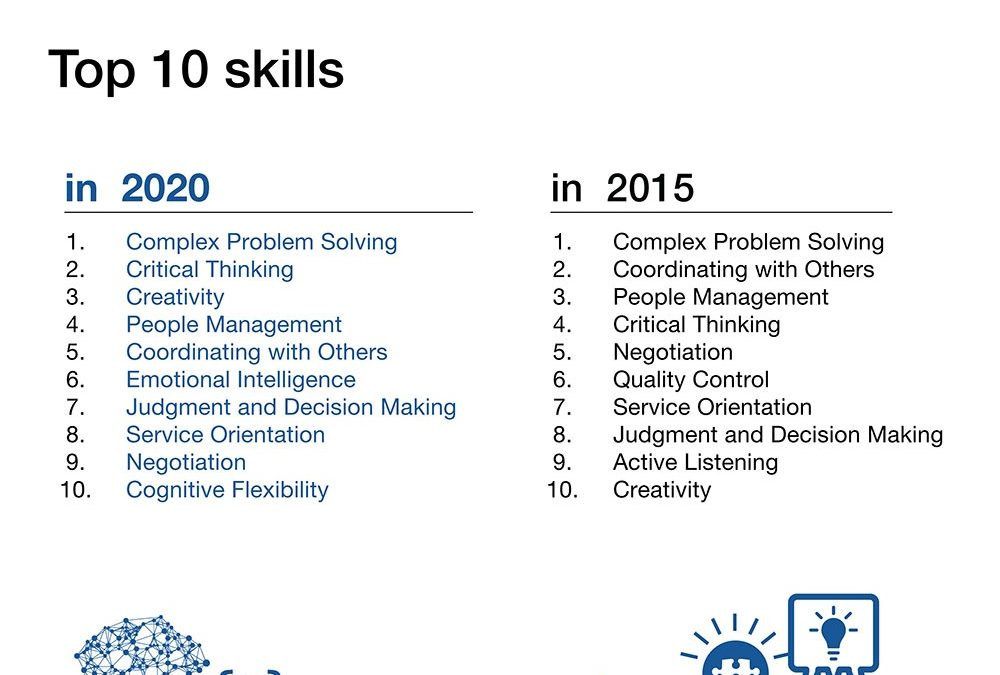World Economic Forum: The 10 skills you need to thrive in the Fourth Industrial Revolution